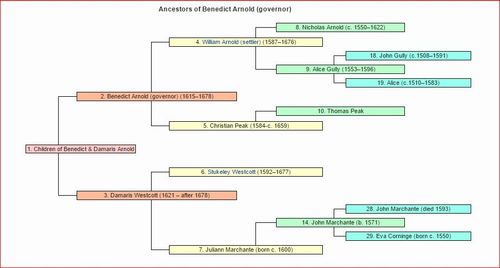 Ancestors of Benedict Arnold Colonial Governor